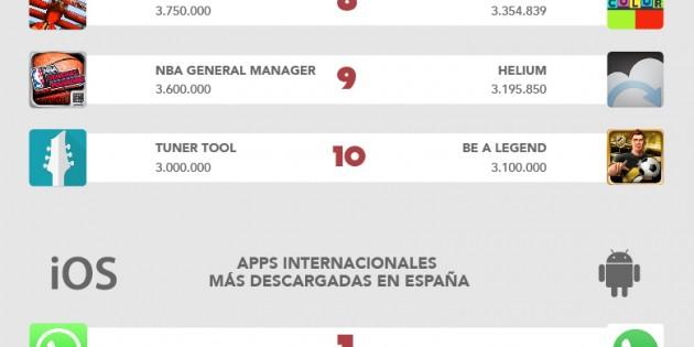 Las apps españolas más internacionales
