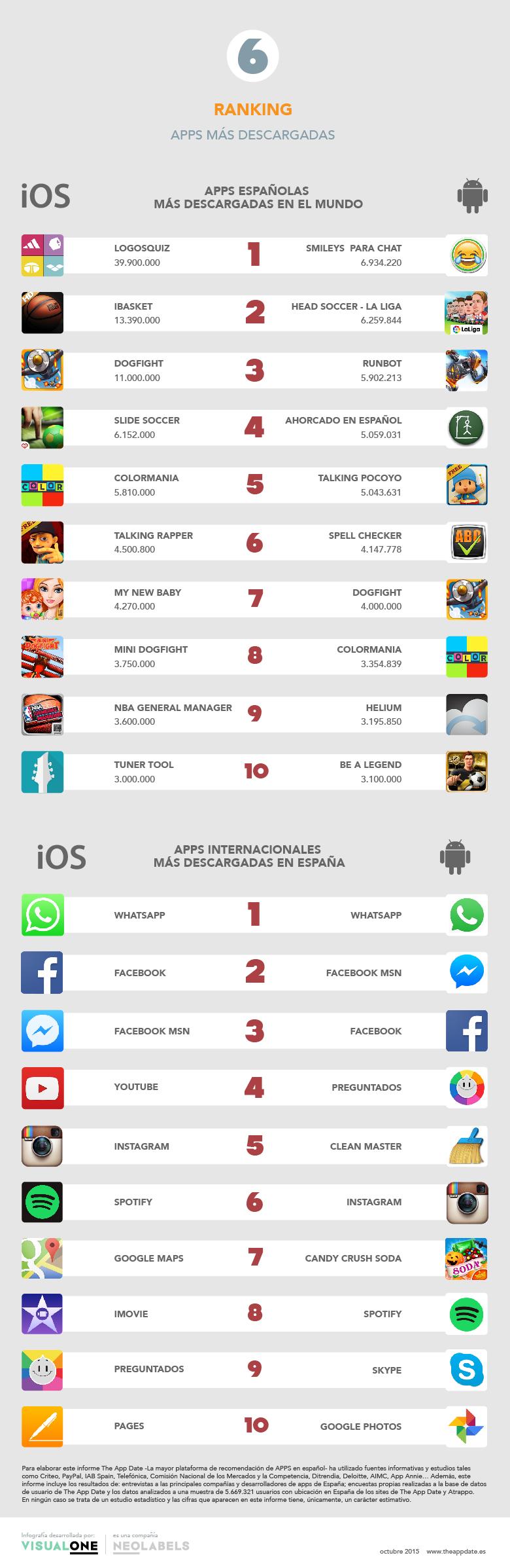 apps-espanolas-mas-descargadas-mundo