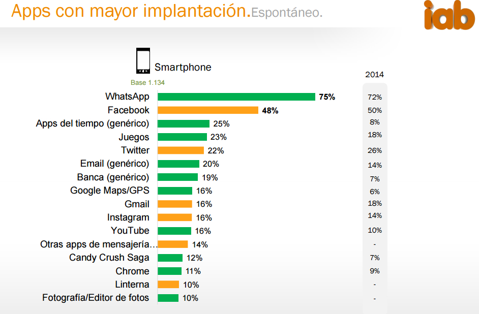 apps-impantacion