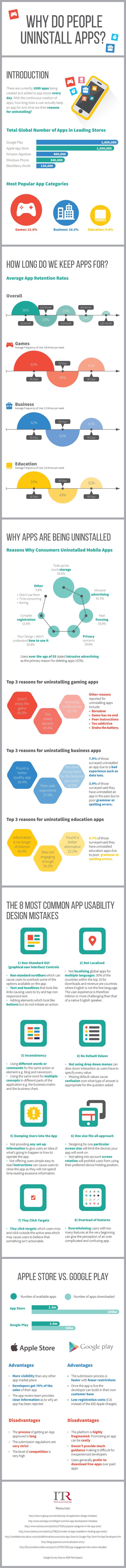 infografia-por-que-desinstalamos-apps