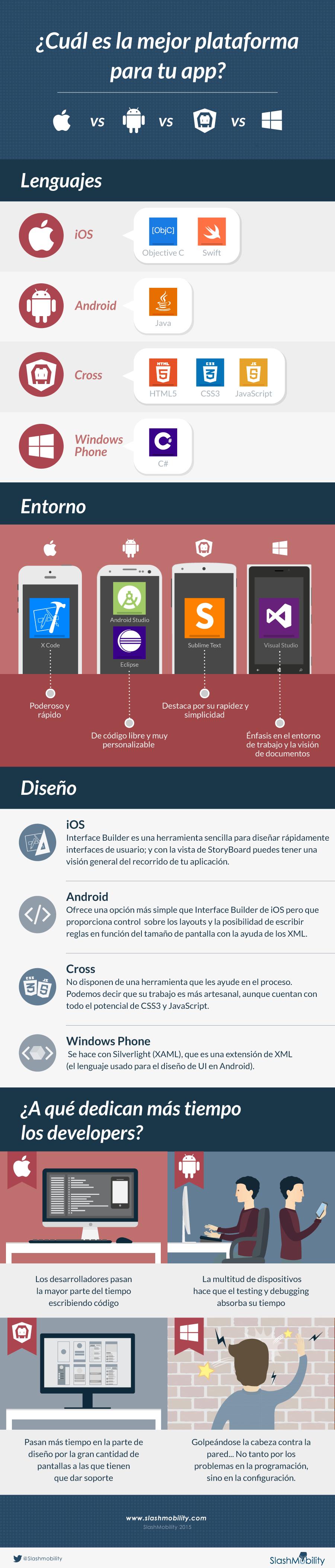 infografia-desarrollo-plataformas-apps
