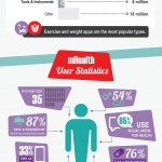 Infografía: La mhealth, una industria con salud de hierro