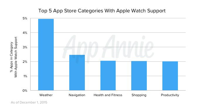 apps-ios-apple-watch