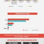 Infografía: 2015, el año de las apps de ridesharing