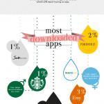 Infografía: Las apps de compras más usadas entre los millennials