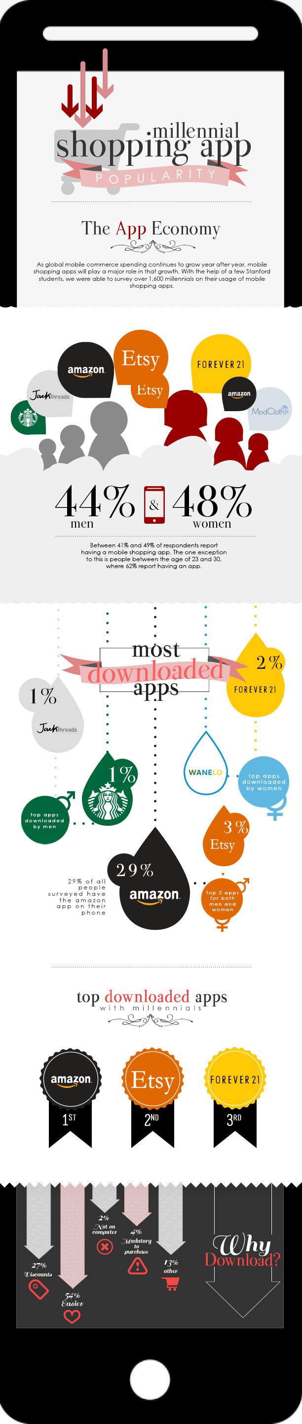 infografia-millennials-apps-compras