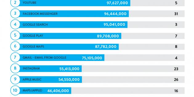 Facebook, Google y Apple, propietarios de las diez apps con más usuarios de 2015