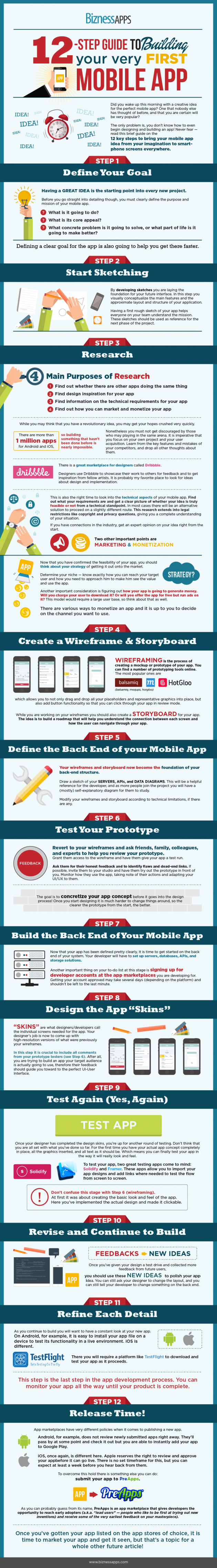 infografia-app-negocios-pasos