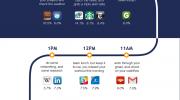 Infografía: Las apps que usamos en cada momento del día