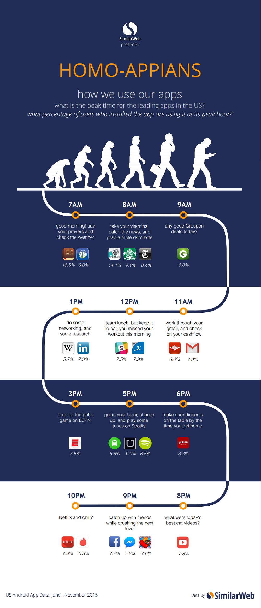 infografia-apps-momento-dia