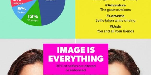 Infografía: La obsesión por los selfies