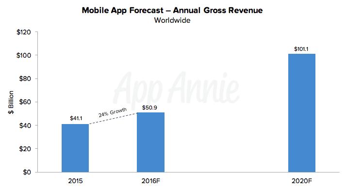 app-annie-pronostico-2020