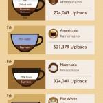Infografía: Los 11 tipos de cafés más fotografiados en Instagram