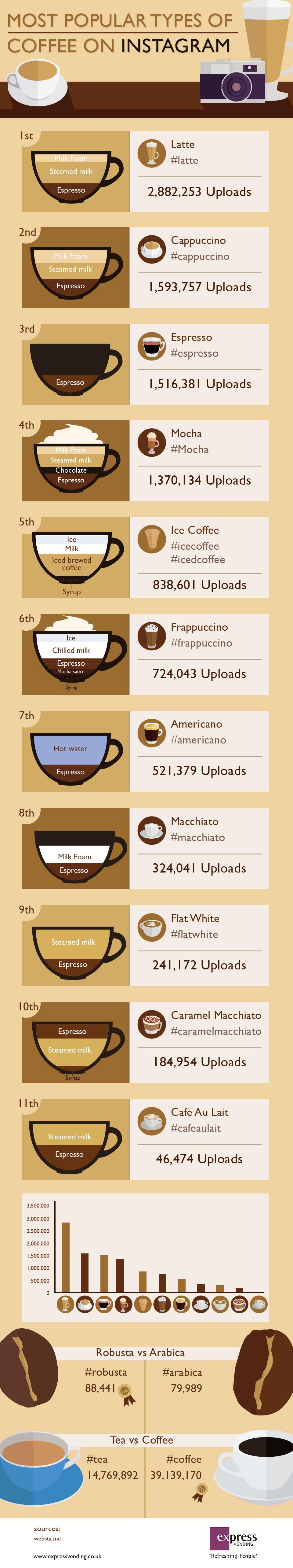 cafes-instagram-infografia