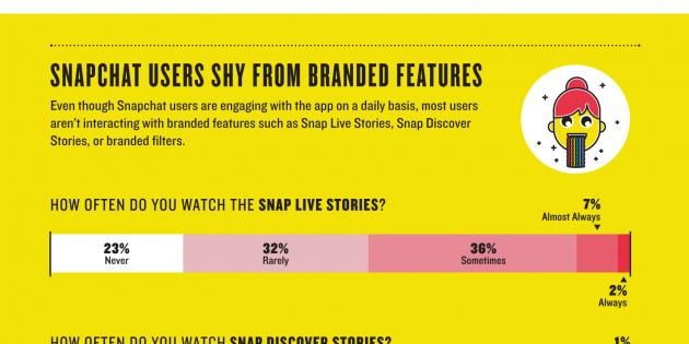 Infografía: Así funcionan los usuarios de Snapchat