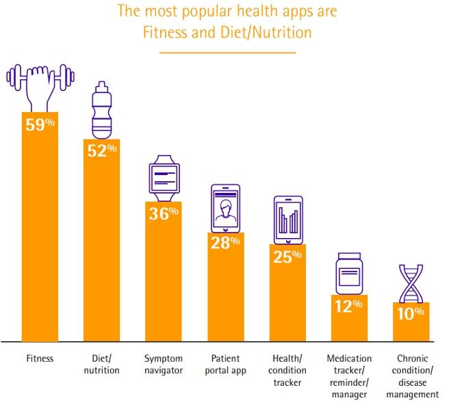 apps-salud-mas-usadas
