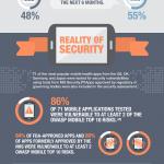 Infografía: La falsa percepción de seguridad en las apps de salud