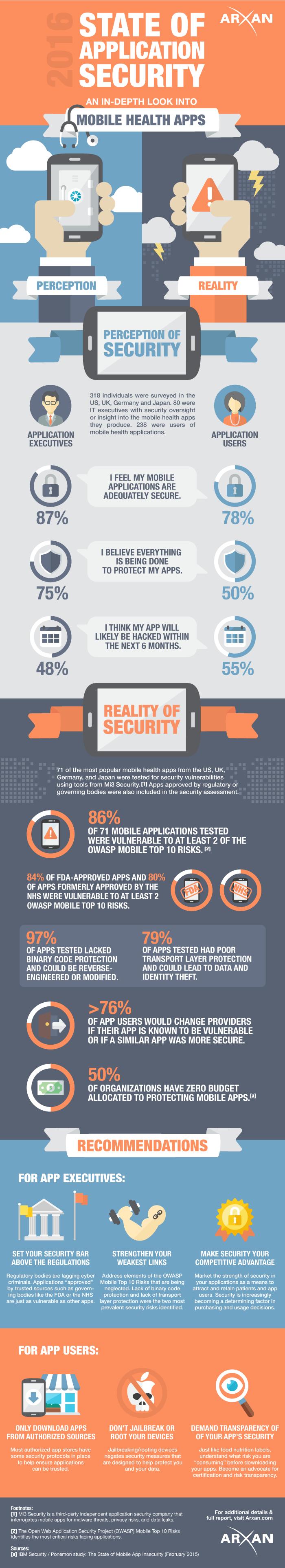 infografia-apps-salud-seguridad