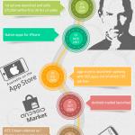 Infografía: Los mayores hitos en la historia de las apps