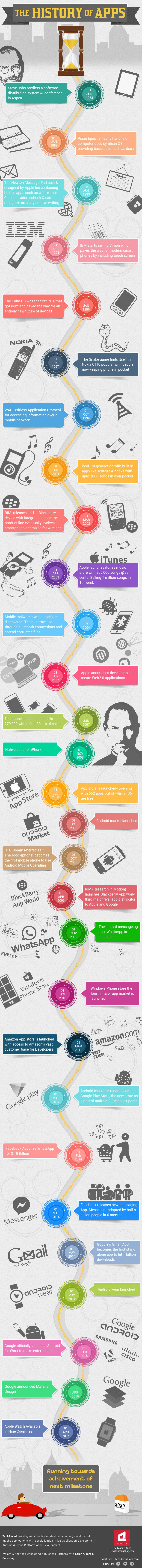 infografia-historia-apps