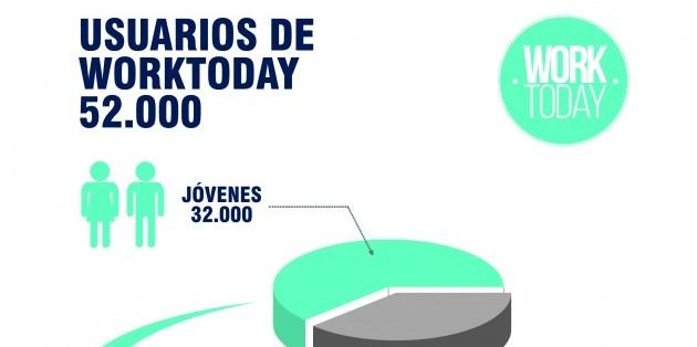 Los jóvenes eligen el trabajo temporal por horas para agilizar su inserción al mercado, según Worktoday App