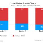 Uno de cada cuatro usuarios que descarga una app la usa solo una vez