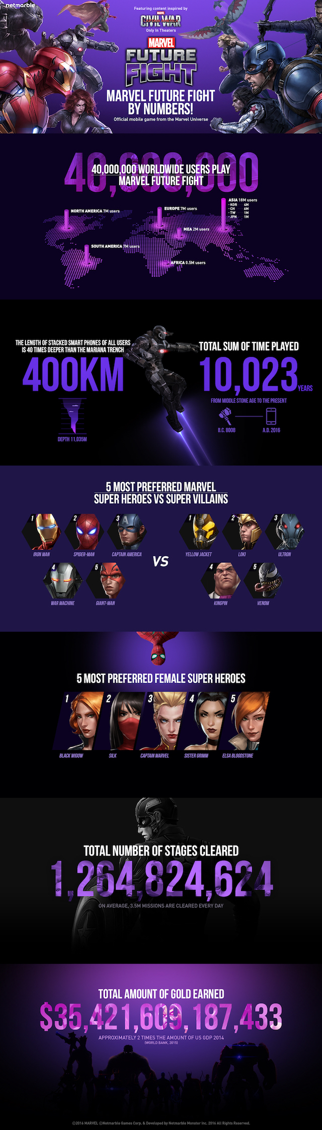 Marvel-Future-Fight-infografia