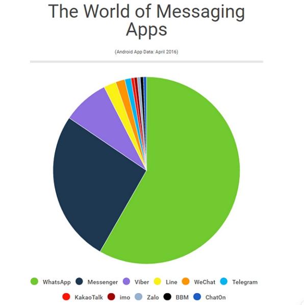 apps-mensajeria-porcentaje