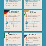 Brasil, México y EE.UU cuentan con los mercados de apps más competitivos