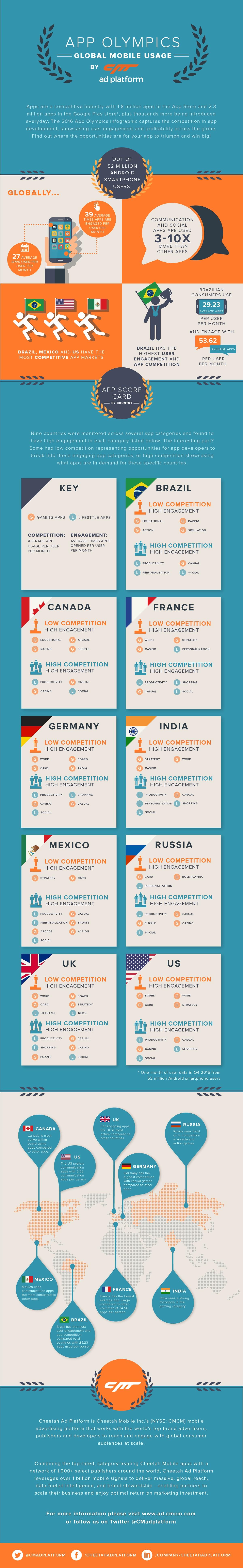 infografia-apps-mercados-competitivos