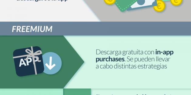 Infografía: ¿Cómo monetizar tu app?