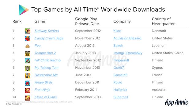 juegos-mas-descargados-google-play
