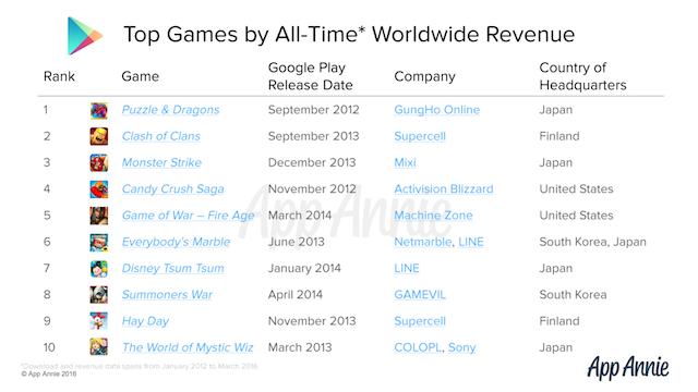juegos-mas-facturacion-google-play