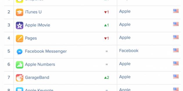 Las apps más descargadas de mayo en la App Store y Google Play