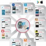 Infografía: Las principales apps para pagar con el smartphone en España