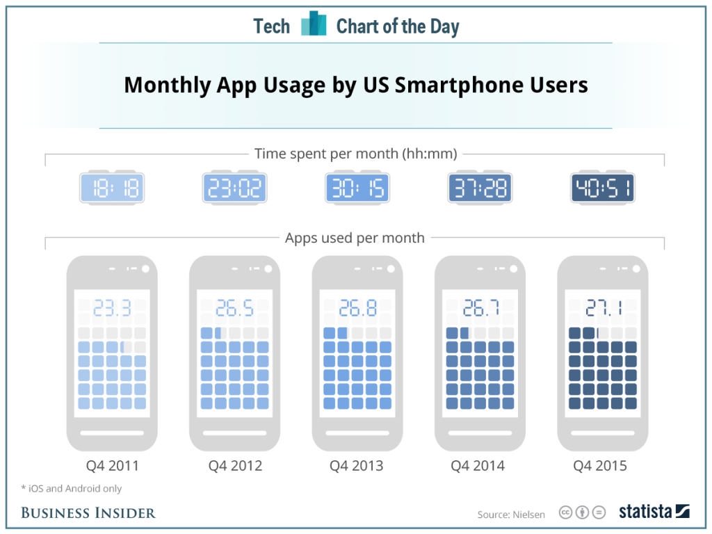 tiempo-apps-mensual