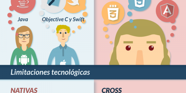Infografía: Apps nativas VS Apps cross plattform