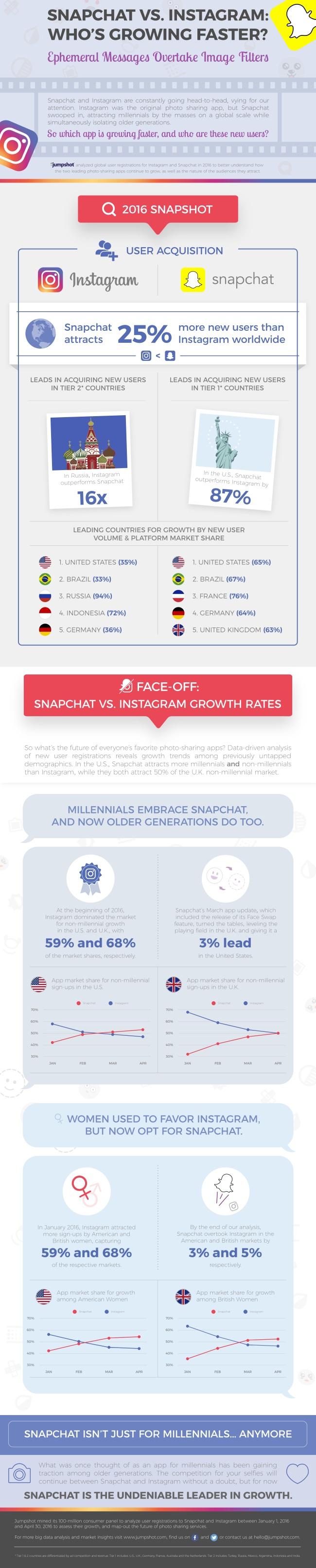 infografia-snapchat-vs-instagram