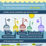 Infografía: Las vacaciones, cada vez más móviles