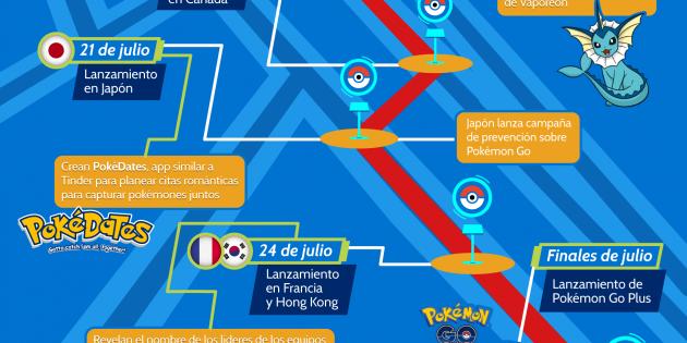 Infografía: La cronología de Pokémon Go