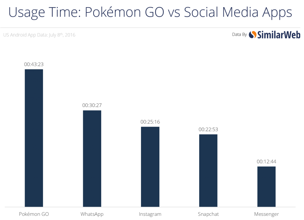 pokemon-go-engagement
