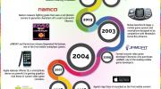 Infografía: Cronología de los mobile games
