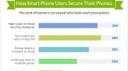 Infografía: Los datos que pierdes cuando se daña tu iPhone