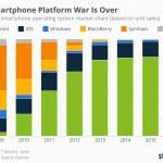 Infografía: La adopción de las plataformas móviles desde 2009 hasta hoy
