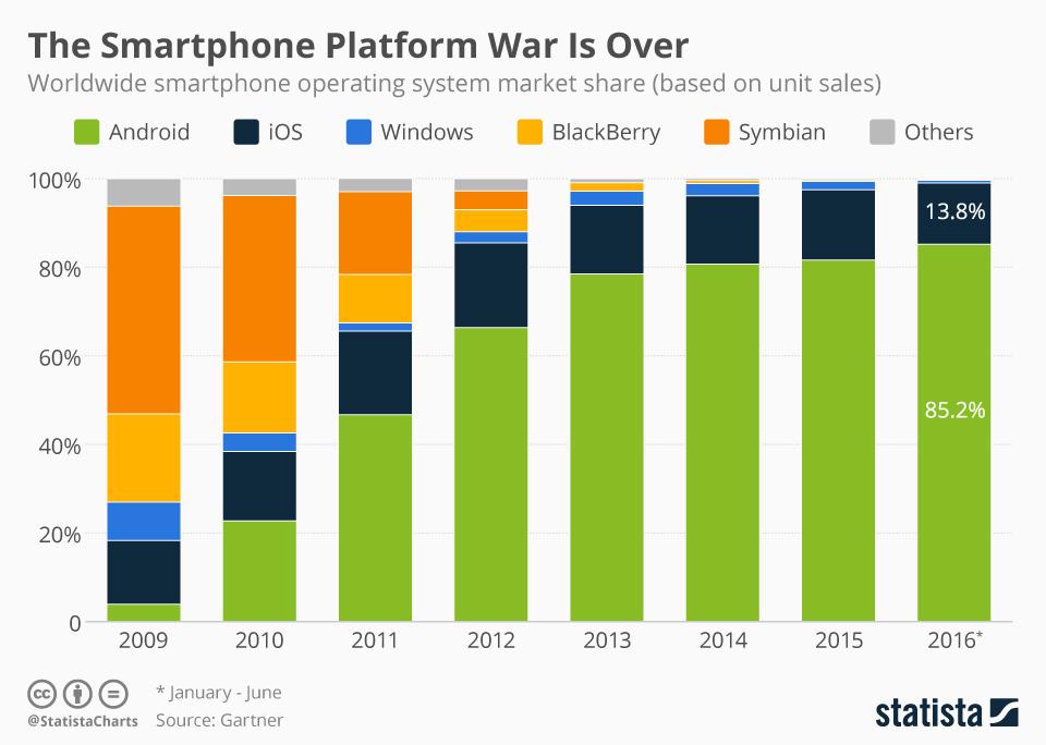 infografia-plataformas-moviles-2009-2016