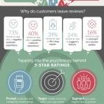 Infografía: La psicología tras las reviews y calificaciones de la App Store