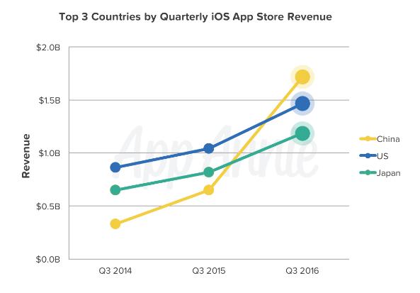 q3-paises-gasto-apps
