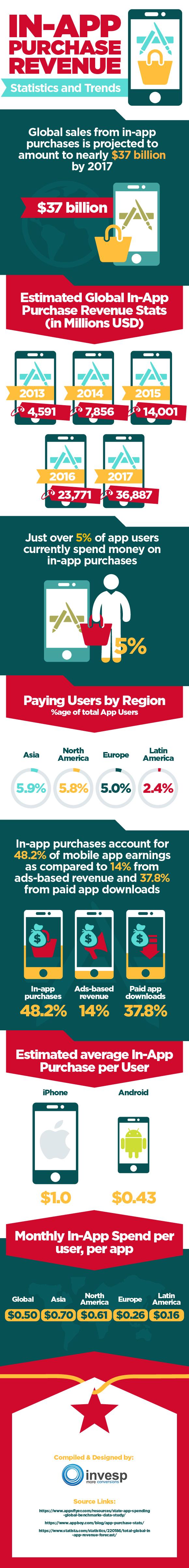 infografia-compras-in-app