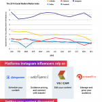 Infografía: La vida de un instagrammer