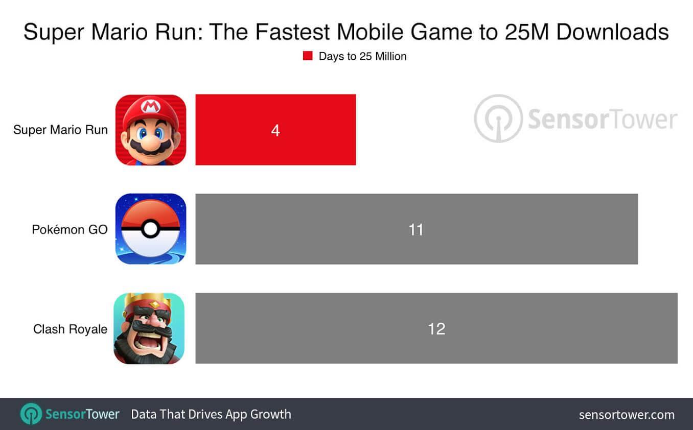 super-mario-run-25-millones-descargas